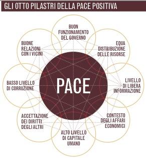 Otto Pilastri Pace Positiva
